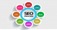 <b>SEO Made Easy With Tips That Help You Succeed</b>